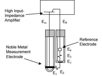 spitzer and boyes, llc - orp sensors ph orp diagram